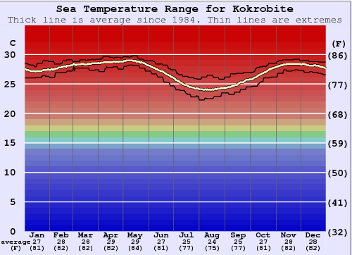 Kokrobite Gráfico da Temperatura do Mar
