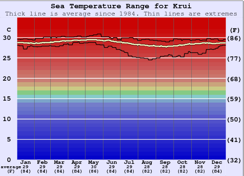 Krui Gráfico da Temperatura do Mar