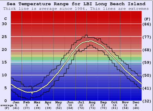 LBI Long Beach Island Gráfico da Temperatura do Mar