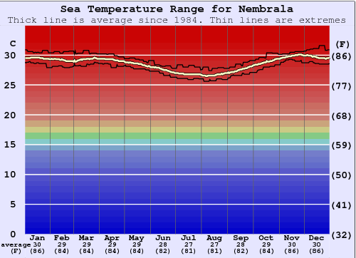 Nembrala Gráfico da Temperatura do Mar
