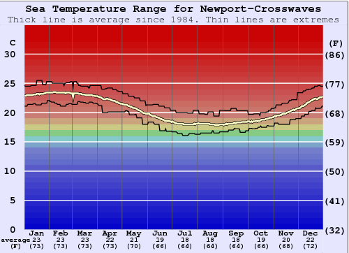 Newport-Crosswaves Gráfico da Temperatura do Mar