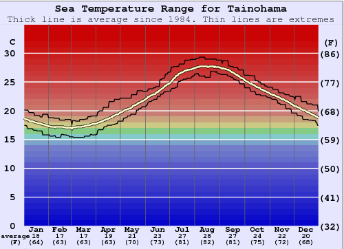 Tainohama Gráfico da Temperatura do Mar
