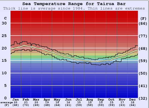 Tairua Bar Gráfico da Temperatura do Mar