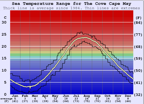 The Cove Cape May Gráfico da Temperatura do Mar