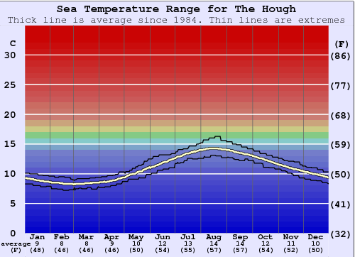 The Hough (Tiree) Gráfico da Temperatura do Mar
