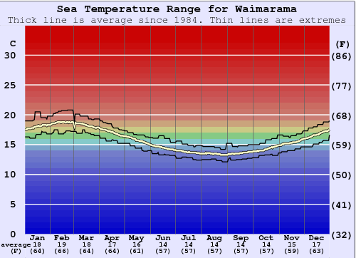 Waimarama Gráfico da Temperatura do Mar