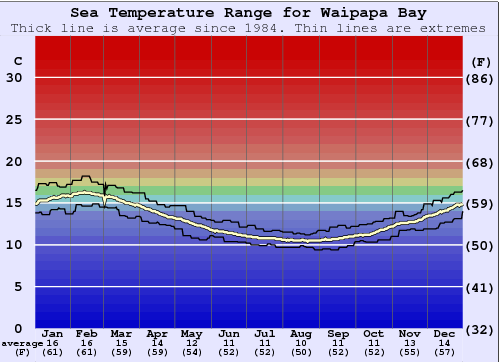 Waipapa Bay Gráfico da Temperatura do Mar