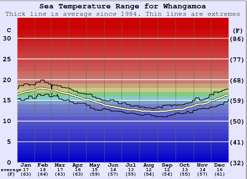 Whangamoa Gráfico da Temperatura do Mar