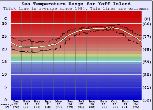 Yoff Island Gráfico da Temperatura do Mar