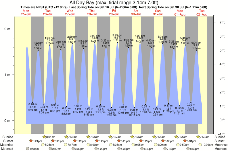 tide graph for All Day Bay surf break