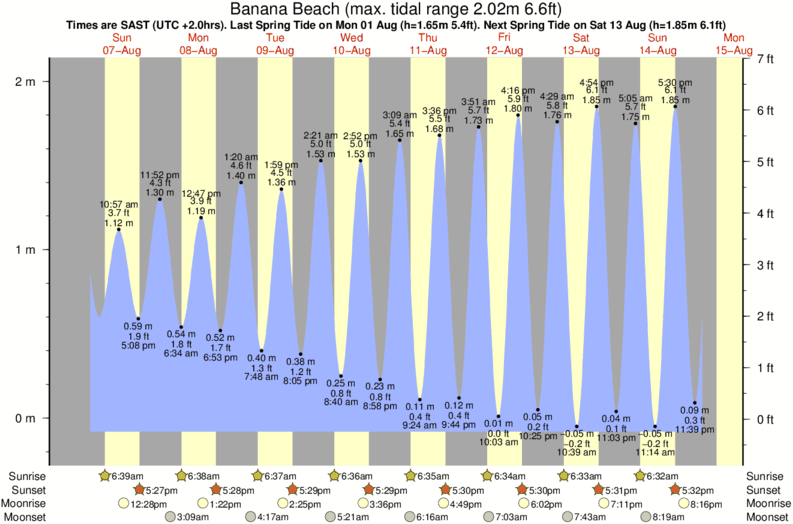 tide graph for Banana Beach surf break