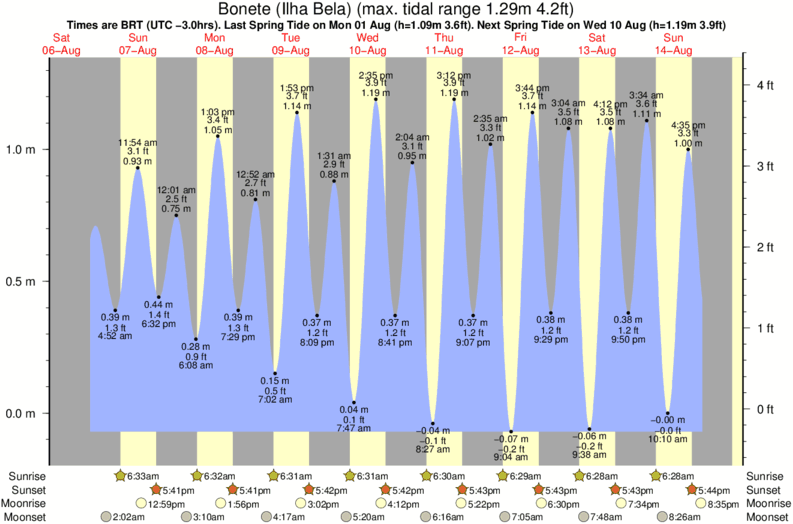 tide graph for Bonete (Ilha Bela) surf break