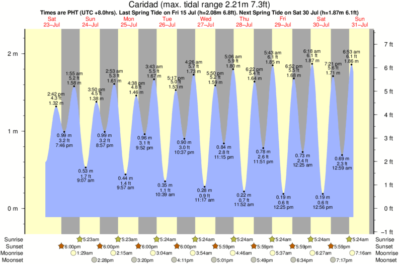 tide graph for Caridad surf break