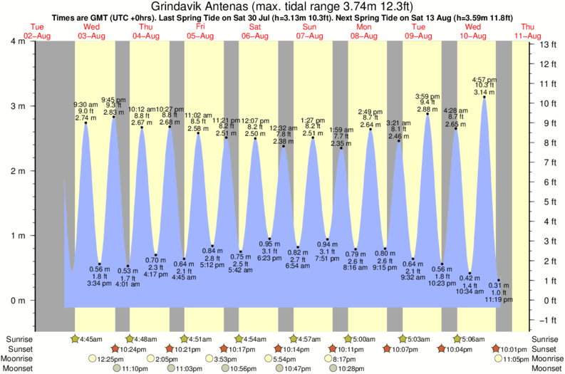 tide graph for Grindavik Antenas surf break