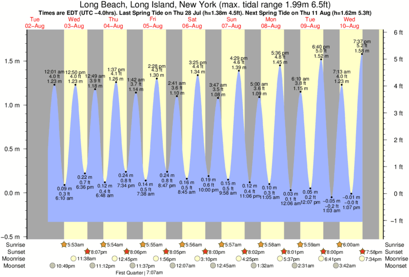 Gráficos da maré para Long Beach, Long Island, New York, perto do spot de surf de Grand Blvd