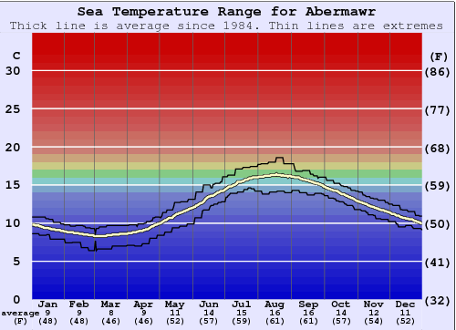Abermawr Gráfico da Temperatura do Mar