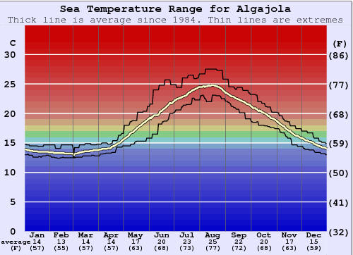 Algajola Gráfico da Temperatura do Mar