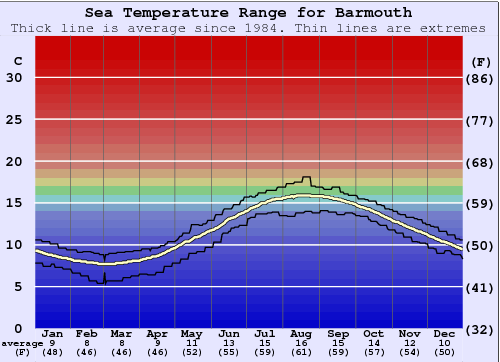 Barmouth Gráfico da Temperatura do Mar