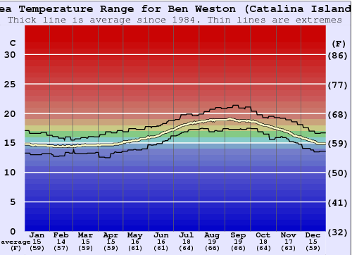 Ben Weston (Catalina Island) Gráfico da Temperatura do Mar
