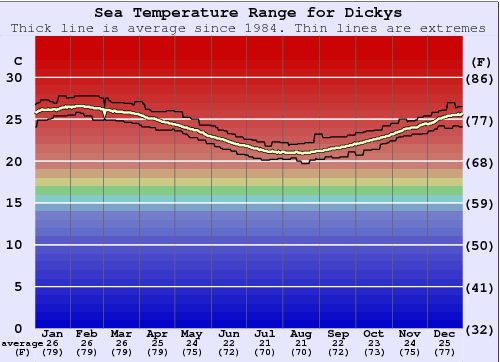 Dickys Gráfico da Temperatura do Mar