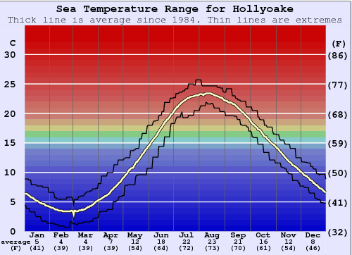 Hollyoake Gráfico da Temperatura do Mar