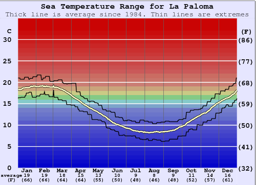 La Paloma (Mar del Plata) Gráfico da Temperatura do Mar