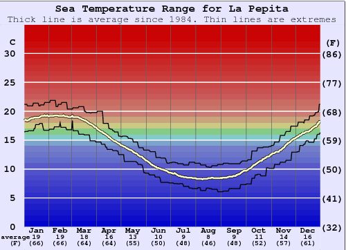 La Pepita (Mar del Plata) Gráfico da Temperatura do Mar
