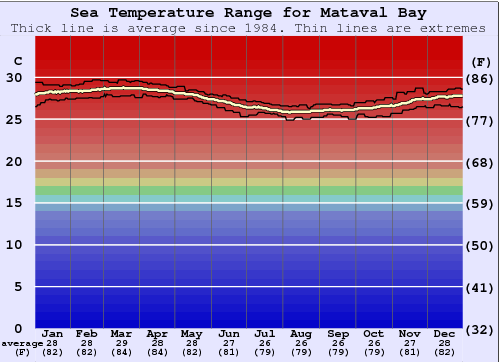 Mataval Bay Gráfico da Temperatura do Mar
