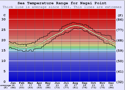 Nagai Point Gráfico da Temperatura do Mar
