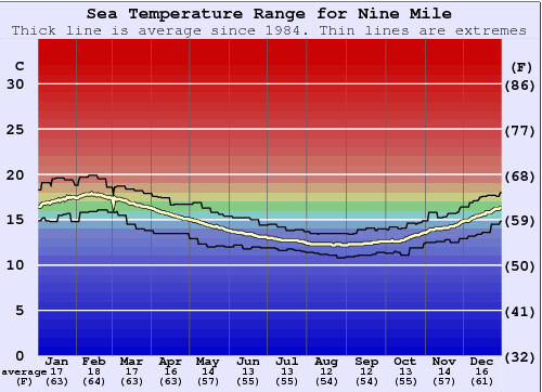 Nine Mile Gráfico da Temperatura do Mar