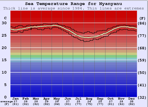 Nyanyanu Gráfico da Temperatura do Mar