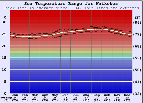 Waikokos Gráfico da Temperatura do Mar