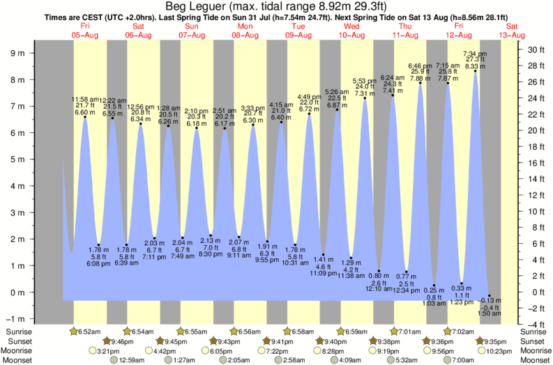 tide graph for Beg Leguer surf break