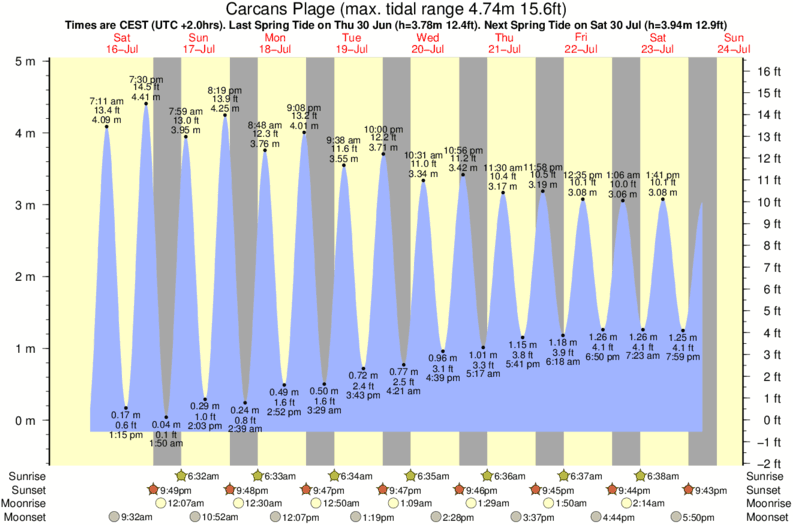 tide graph for Carcans Plage surf break